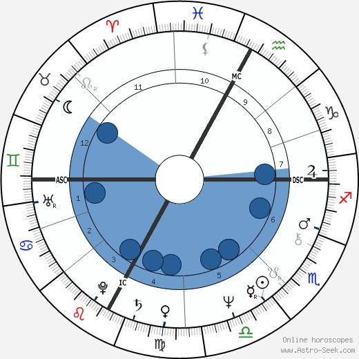 Greg Malone wikipedia, horoscope, astrology, instagram
