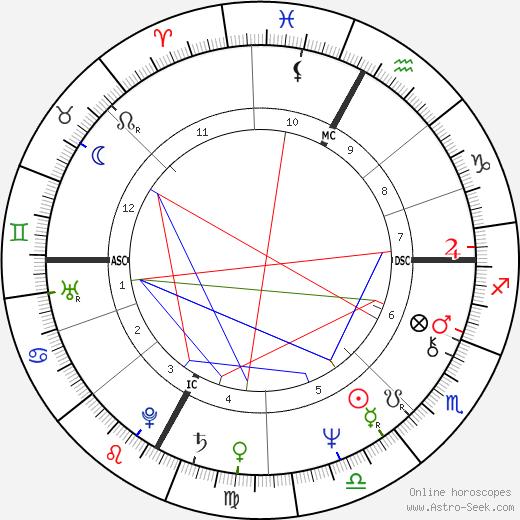 Greg Malone tema natale, oroscopo, Greg Malone oroscopi gratuiti, astrologia