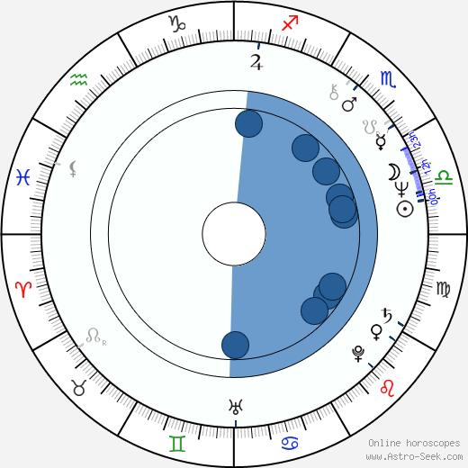 Hubert Pirker wikipedia, horoscope, astrology, instagram