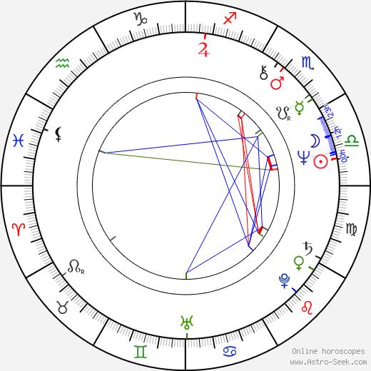 Hubert Pirker birth chart, Hubert Pirker astro natal horoscope, astrology
