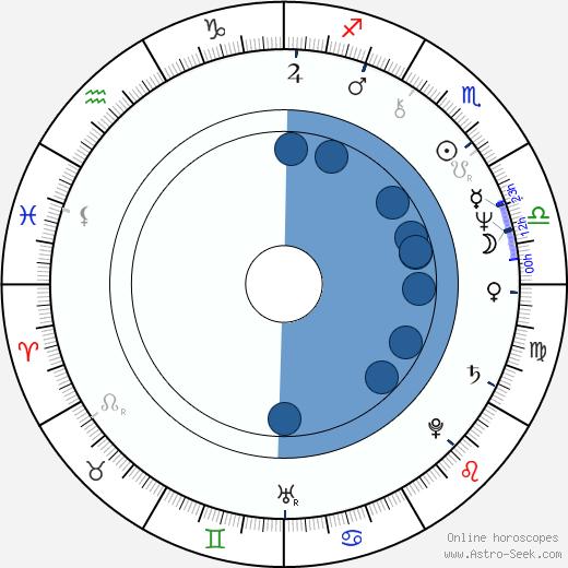 Ilda Figueiredo wikipedia, horoscope, astrology, instagram