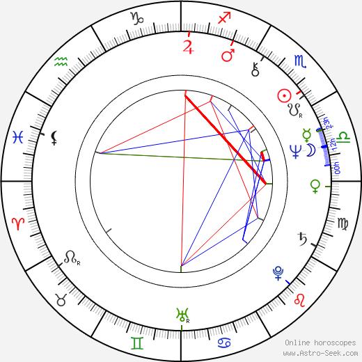 Ilda Figueiredo tema natale, oroscopo, Ilda Figueiredo oroscopi gratuiti, astrologia