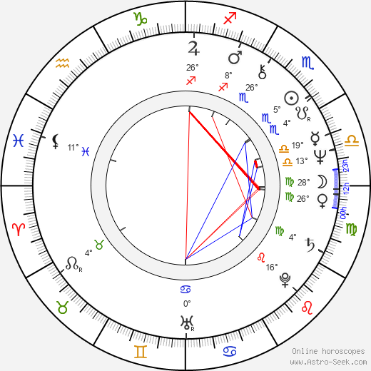 Jag Mundhra birth chart, biography, wikipedia 2019, 2020