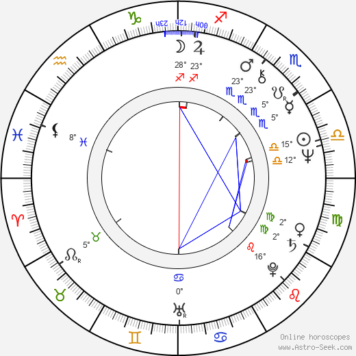 James Harper birth chart, biography, wikipedia 2019, 2020