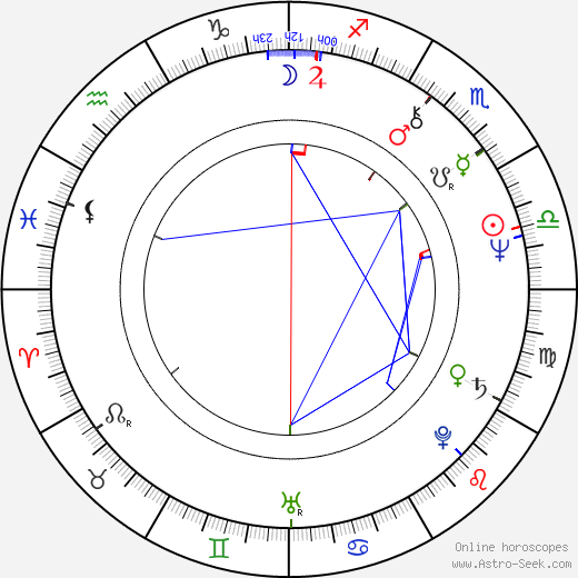 James Harper birth chart, James Harper astro natal horoscope, astrology