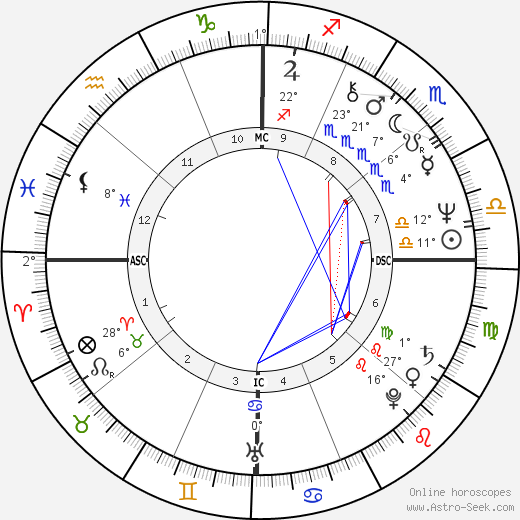 Jean Boyer birth chart, biography, wikipedia 2019, 2020
