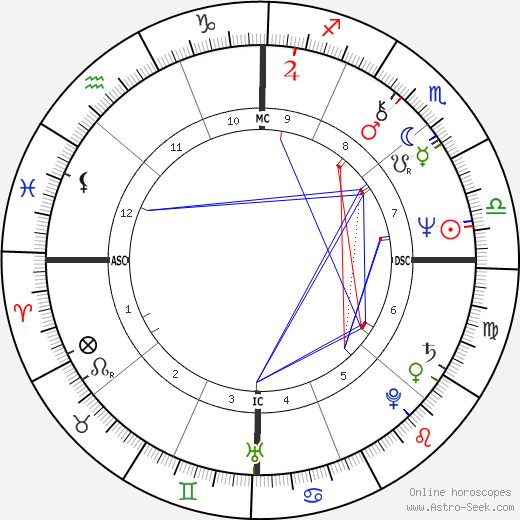 Jean Boyer birth chart, Jean Boyer astro natal horoscope, astrology