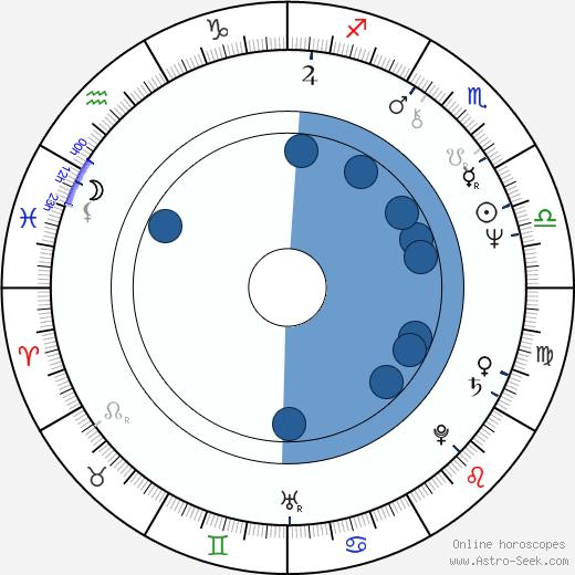 Jim Samuels wikipedia, horoscope, astrology, instagram