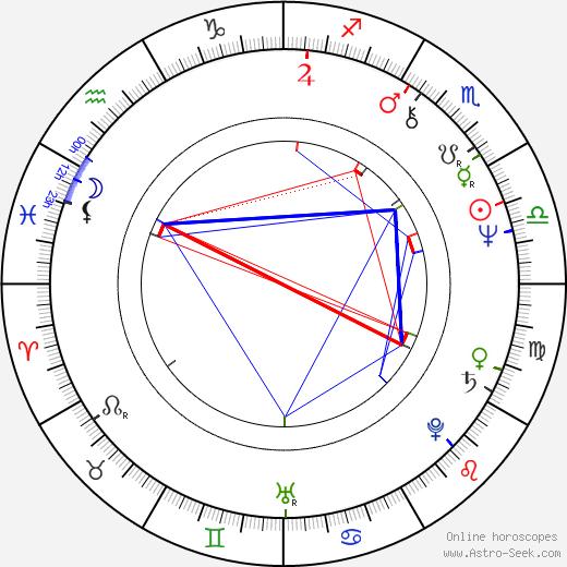 Jim Samuels tema natale, oroscopo, Jim Samuels oroscopi gratuiti, astrologia