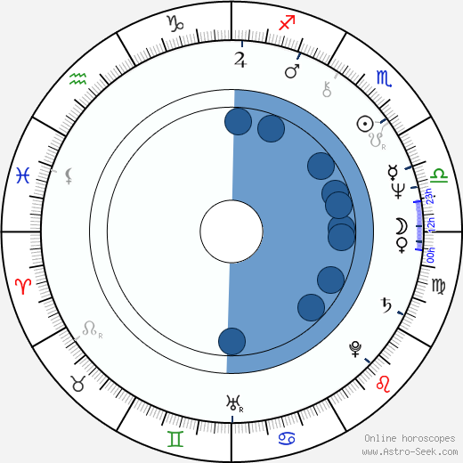 John H. Helsdon wikipedia, horoscope, astrology, instagram
