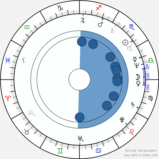 Kate Jackson wikipedia, horoscope, astrology, instagram