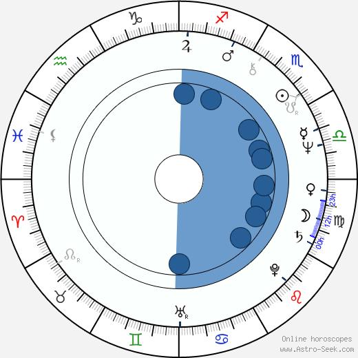 Krzysztof Materna wikipedia, horoscope, astrology, instagram