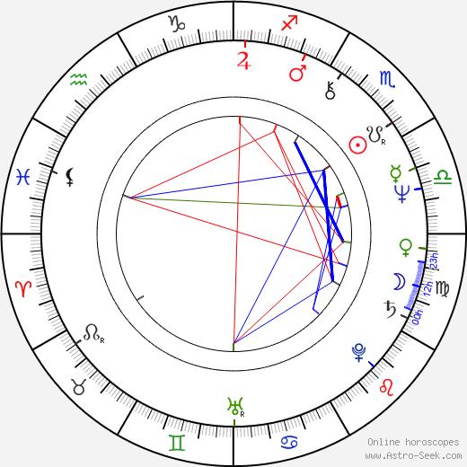 Krzysztof Materna birth chart, Krzysztof Materna astro natal horoscope, astrology