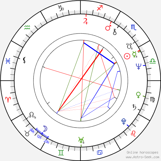 Luigi Maria Burruano tema natale, oroscopo, Luigi Maria Burruano oroscopi gratuiti, astrologia