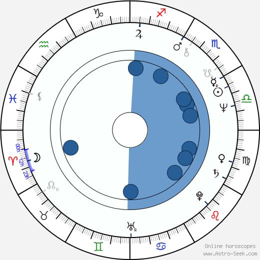 Lutz Dammbeck wikipedia, horoscope, astrology, instagram