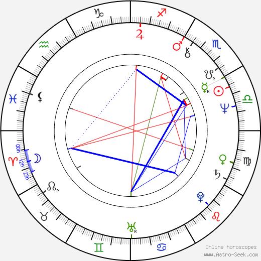 Lutz Dammbeck birth chart, Lutz Dammbeck astro natal horoscope, astrology