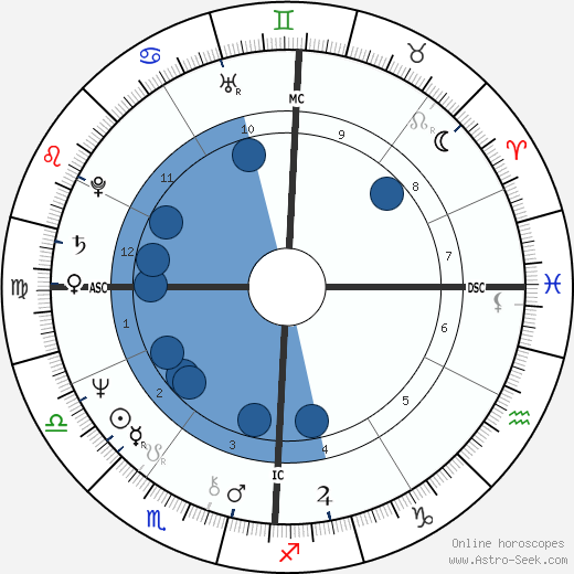 Lydia Shire wikipedia, horoscope, astrology, instagram