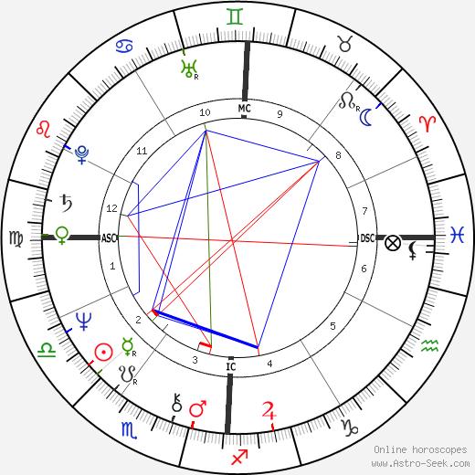 Lydia Shire tema natale, oroscopo, Lydia Shire oroscopi gratuiti, astrologia