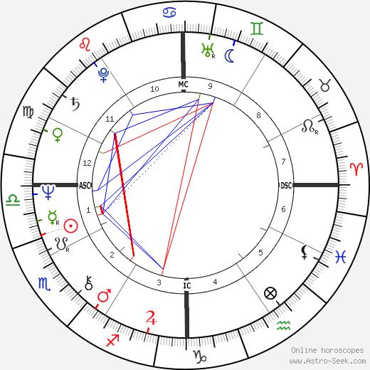 Lynette Fromme tema natale, oroscopo, Lynette Fromme oroscopi gratuiti, astrologia