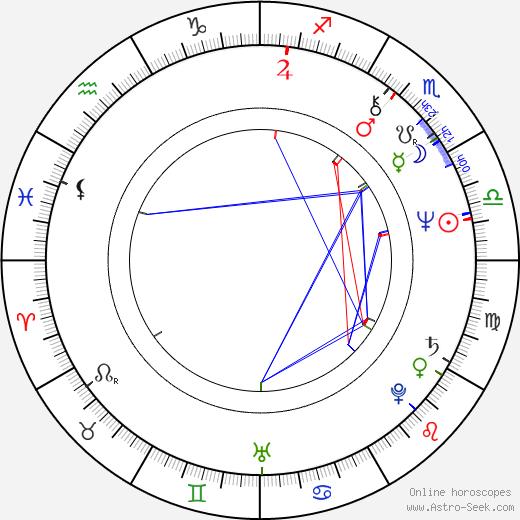 Marcela Nohýnková tema natale, oroscopo, Marcela Nohýnková oroscopi gratuiti, astrologia