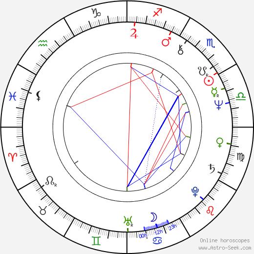 Marek Siudym birth chart, Marek Siudym astro natal horoscope, astrology