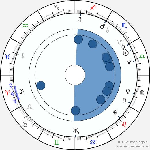 Margot Kidder wikipedia, horoscope, astrology, instagram