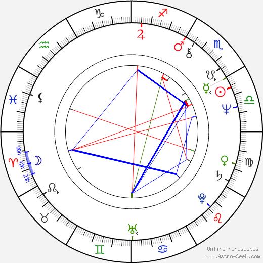 Margot Kidder astro natal birth chart, Margot Kidder horoscope, astrology