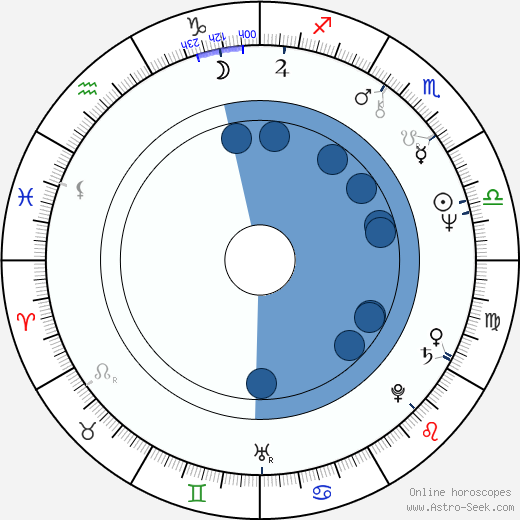 Marie Cordonnier wikipedia, horoscope, astrology, instagram