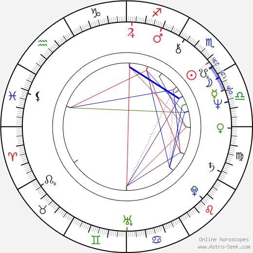 Michael Kitchen birth chart, Michael Kitchen astro natal horoscope, astrology