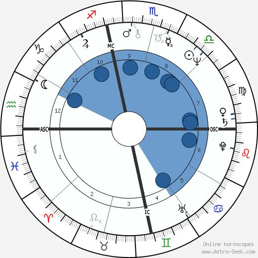 Michael Lewis wikipedia, horoscope, astrology, instagram