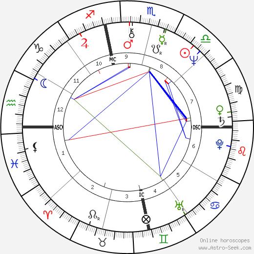 Michael Lewis tema natale, oroscopo, Michael Lewis oroscopi gratuiti, astrologia