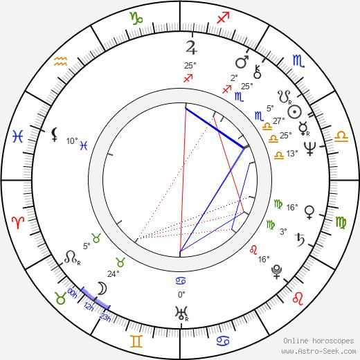 Micky birth chart, biography, wikipedia 2020, 2021