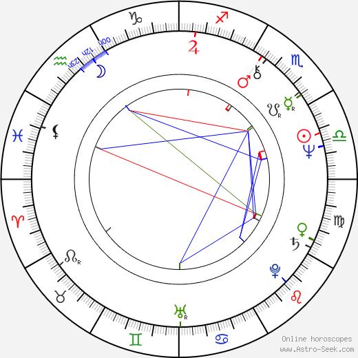 Ninetto Davoli birth chart, Ninetto Davoli astro natal horoscope, astrology
