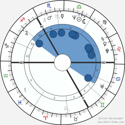 Olga Blechová-Matušková wikipedia, horoscope, astrology, instagram