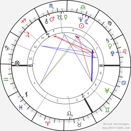 Olga Blechová-Matušková astro natal birth chart, Olga Blechová-Matušková horoscope, astrology