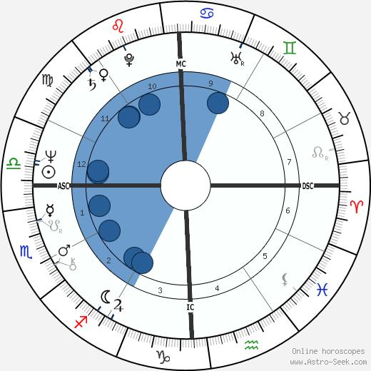 Patricia Johnson wikipedia, horoscope, astrology, instagram