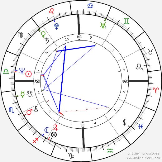 Patricia Johnson tema natale, oroscopo, Patricia Johnson oroscopi gratuiti, astrologia