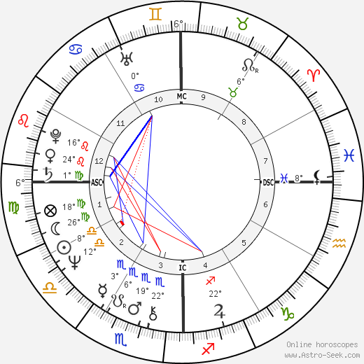 Persis Khambatta birth chart, biography, wikipedia 2019, 2020
