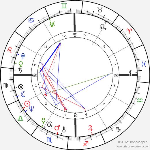Persis Khambatta birth chart, Persis Khambatta astro natal horoscope, astrology