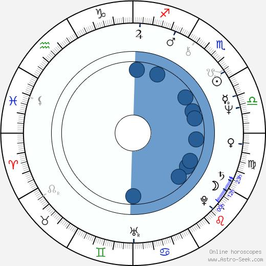 Petar Despotov wikipedia, horoscope, astrology, instagram