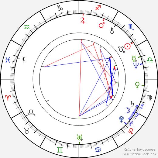 Petar Despotov birth chart, Petar Despotov astro natal horoscope, astrology