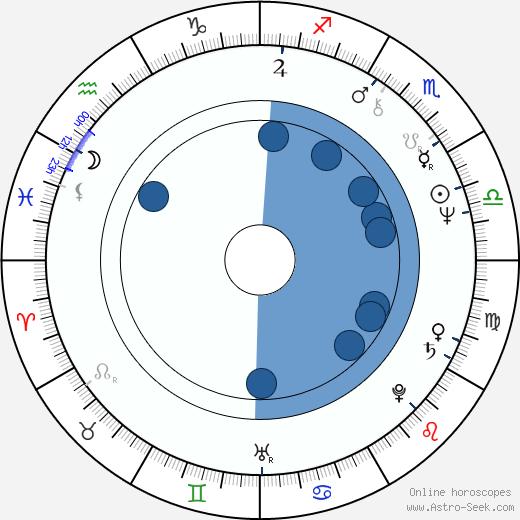 Pete Spencer wikipedia, horoscope, astrology, instagram