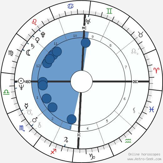 Peter Blake wikipedia, horoscope, astrology, instagram