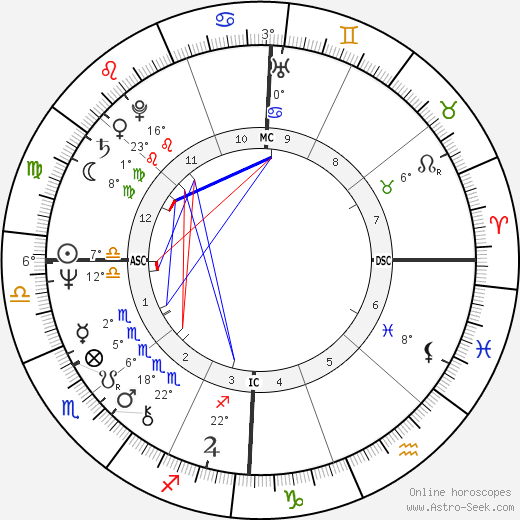 Peter Blake birth chart, biography, wikipedia 2019, 2020