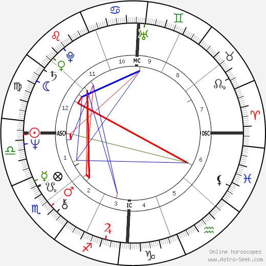 Peter Blake день рождения гороскоп, Peter Blake Натальная карта онлайн