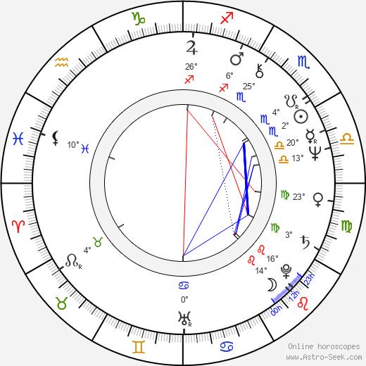 Peter Rnic birth chart, biography, wikipedia 2020, 2021