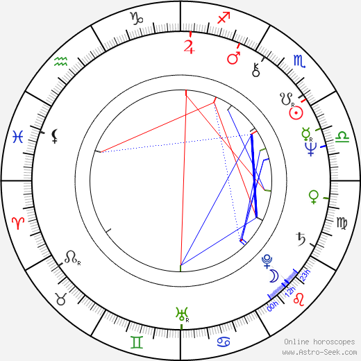 Peter Rnic birth chart, Peter Rnic astro natal horoscope, astrology