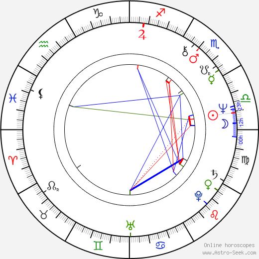Petr Štěpánek birth chart, Petr Štěpánek astro natal horoscope, astrology