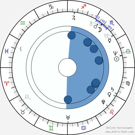 Sal Viscuso wikipedia, horoscope, astrology, instagram