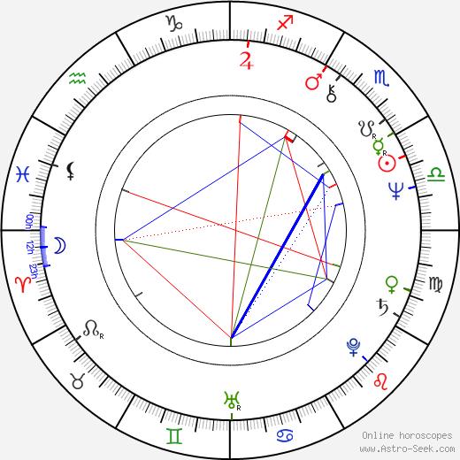 Sigve Bøe astro natal birth chart, Sigve Bøe horoscope, astrology